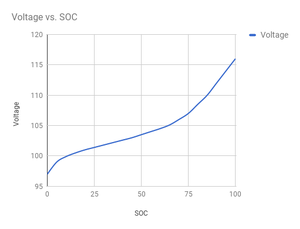 Voltage vs SoC