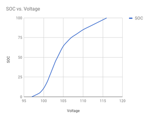 SoC vs Voltage